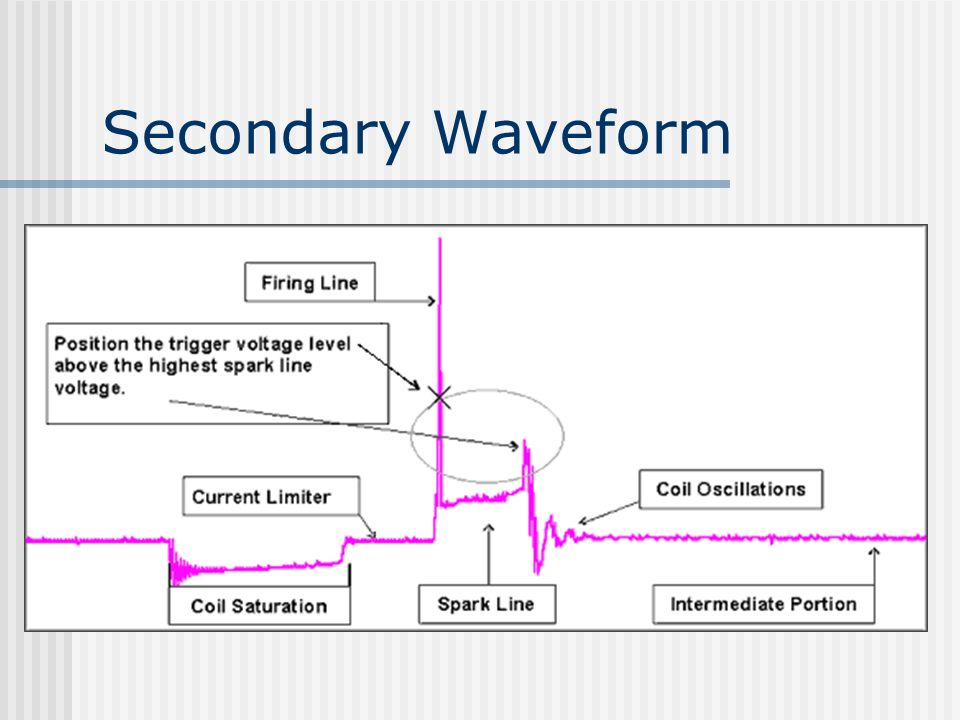 Secondary Waveform