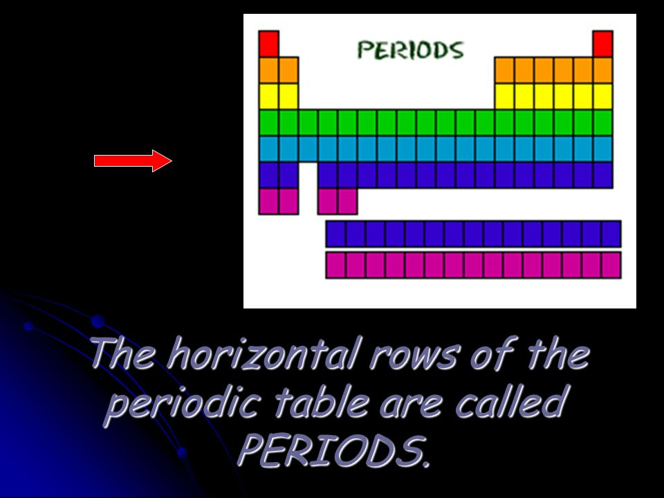Periodic table geography ppt download for Table th horizontal