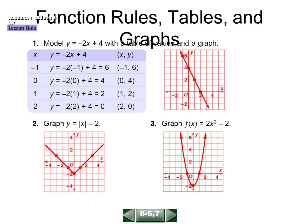 Relations and Function...