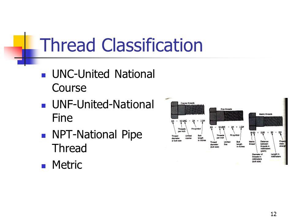 Thread Classification