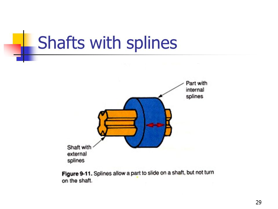 Shafts with splines