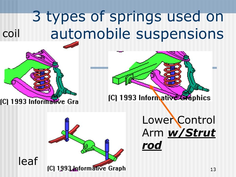3 types of springs used on automobile suspensions