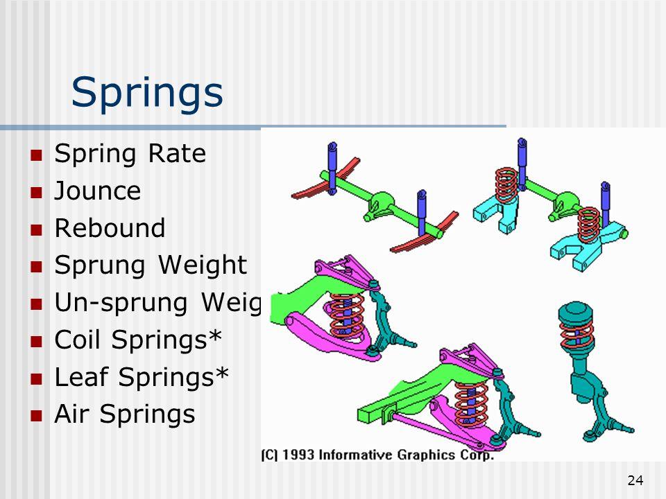 Springs Spring Rate Jounce Rebound Sprung Weight Un-sprung Weight