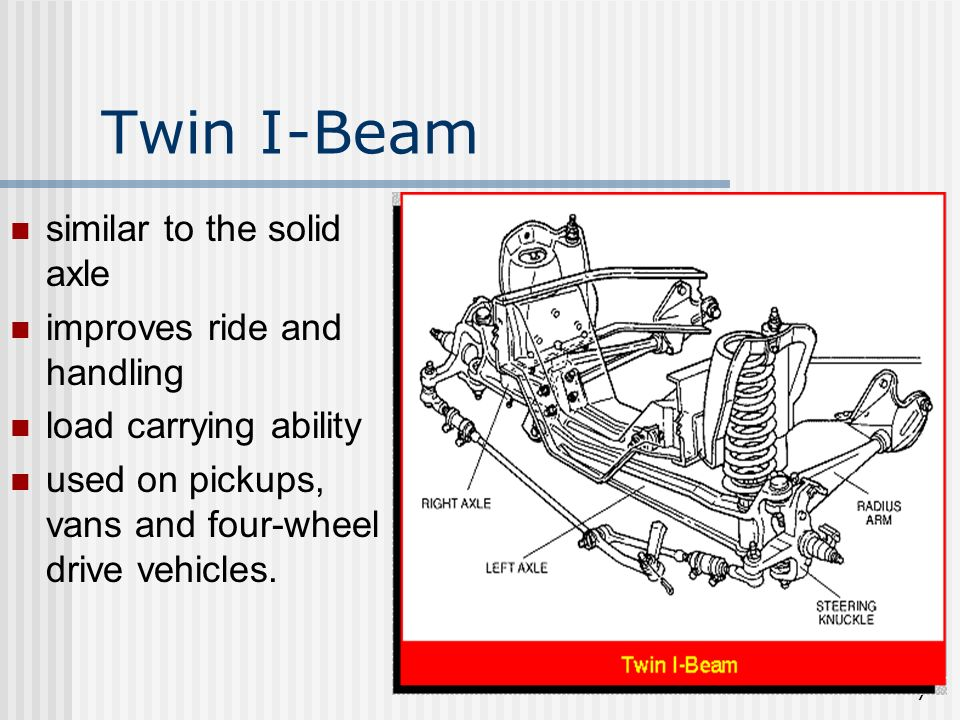 Twin I-Beam similar to the solid axle improves ride and handling