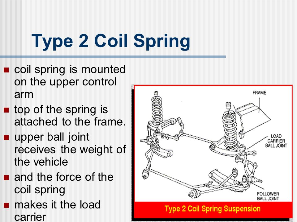 Type 2 Coil Spring coil spring is mounted on the upper control arm