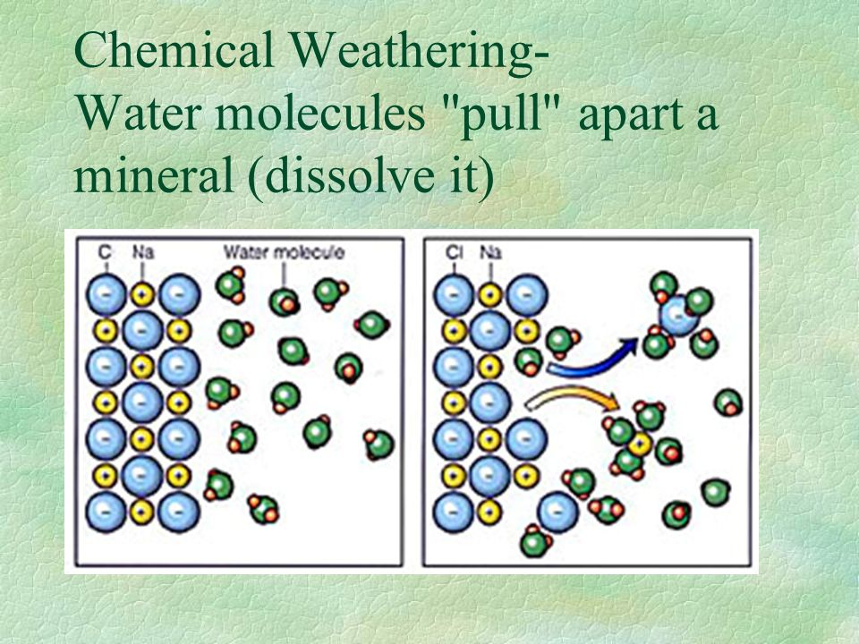 Chemical Weathering- Water molecules pull apart a mineral (dissolve it)