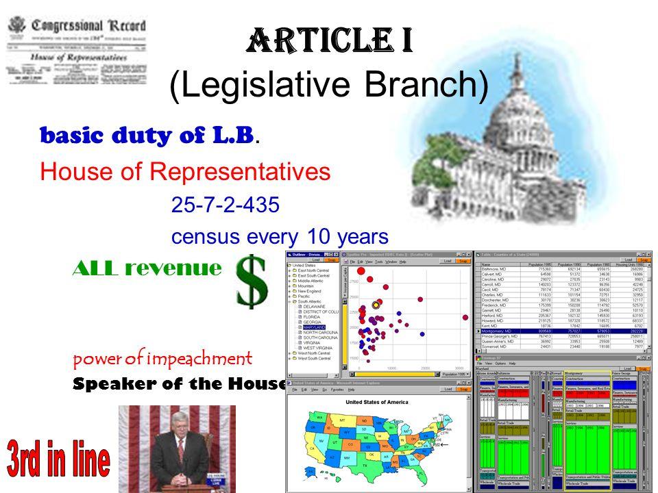 Article I (Legislative Branch)