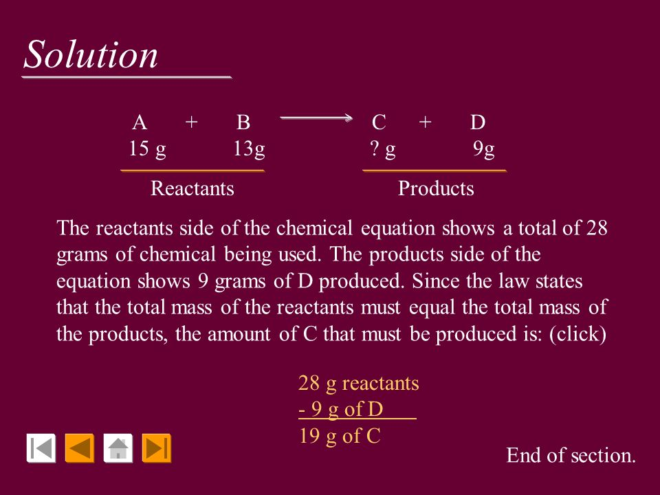 Solution Reactants Products A + B C + D 15 g 13g g 9g