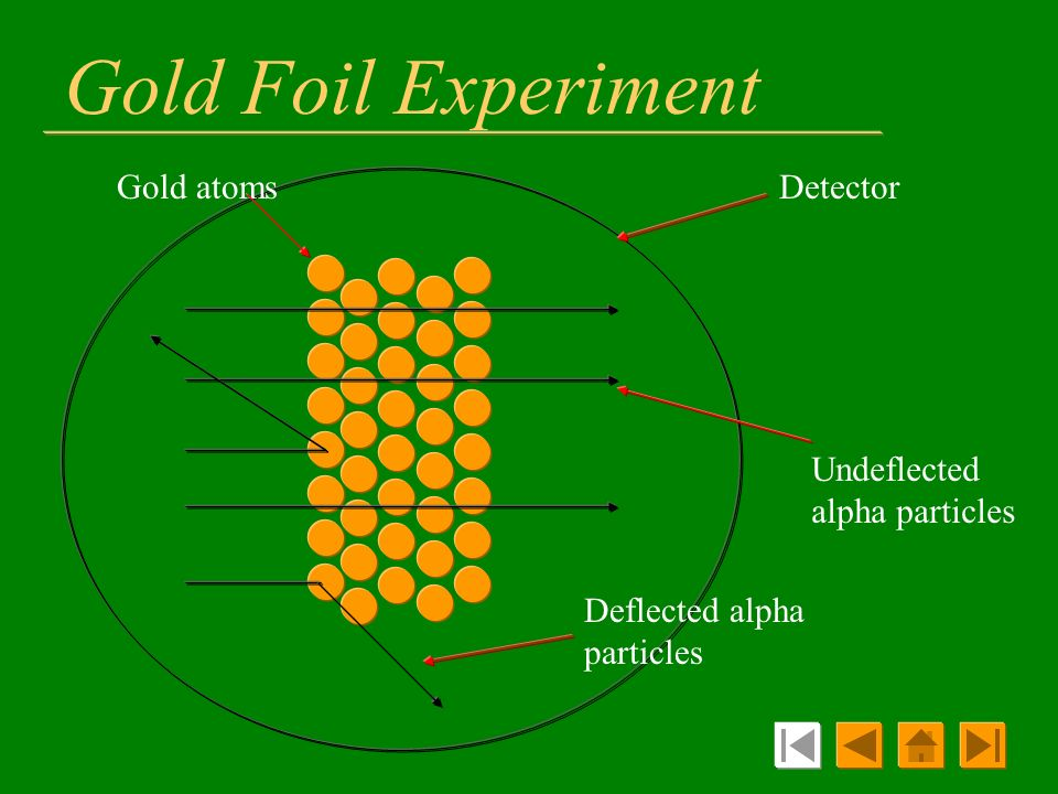 Gold Foil Experiment Gold atoms Detector Undeflected alpha particles