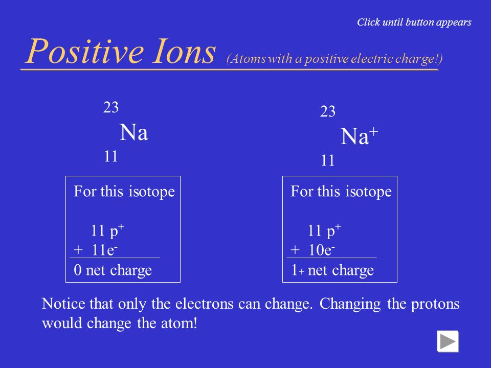 Positive Ions (Atoms with a positive electric charge!)