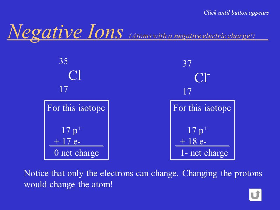 Negative Ions (Atoms with a negative electric charge!)