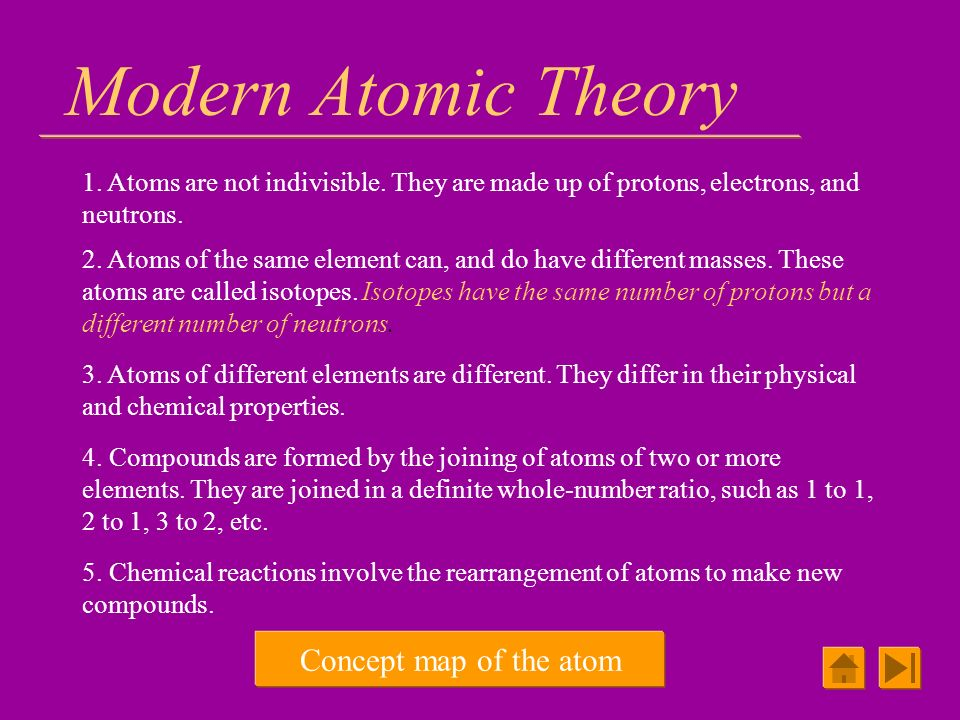 Modern Atomic Theory Concept map of the atom