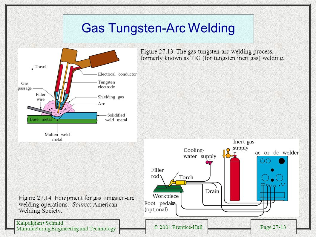 gas tungsten arc welding Gas tungsten arc welding handbook [william h minnick, mark a prosser] on amazoncom free shipping on qualifying offers gas tungsten arc welding handbook combines hundreds of full-color illustrations with easy-to-understand instructions.