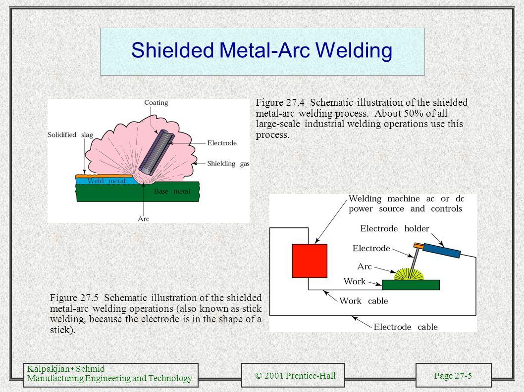 Types of welding process pdf