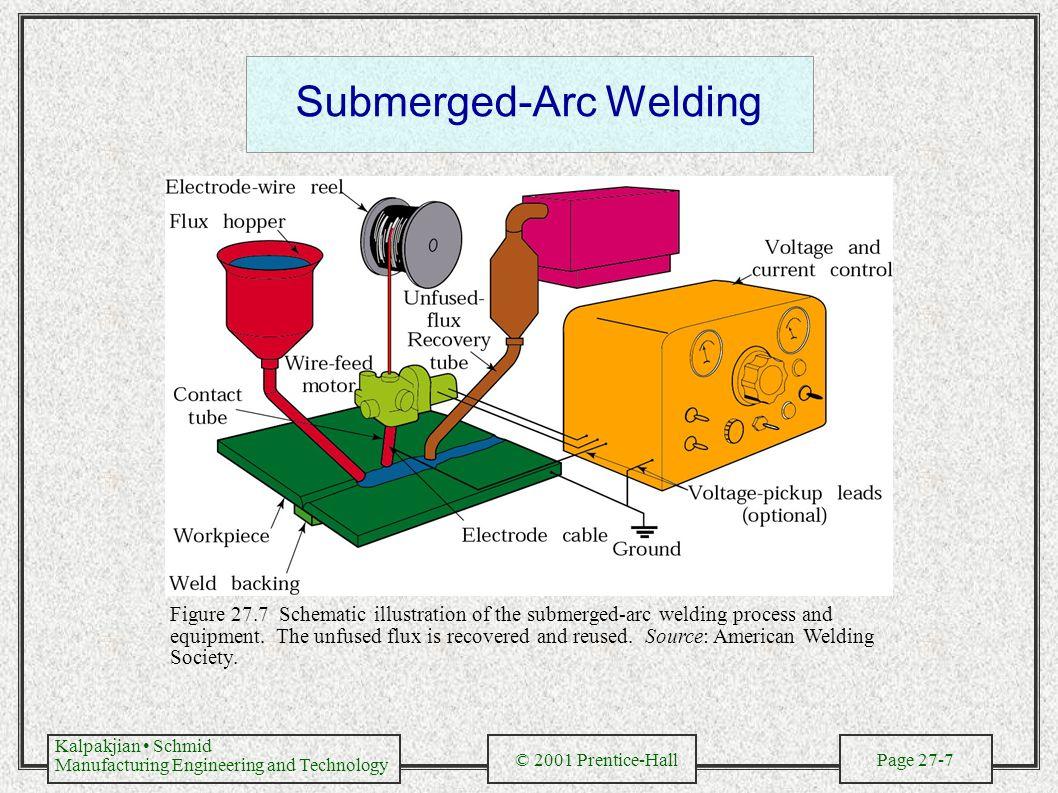 Submerged Arc Welding Process Fusion Diagram Processes Video Online Download 1058x793