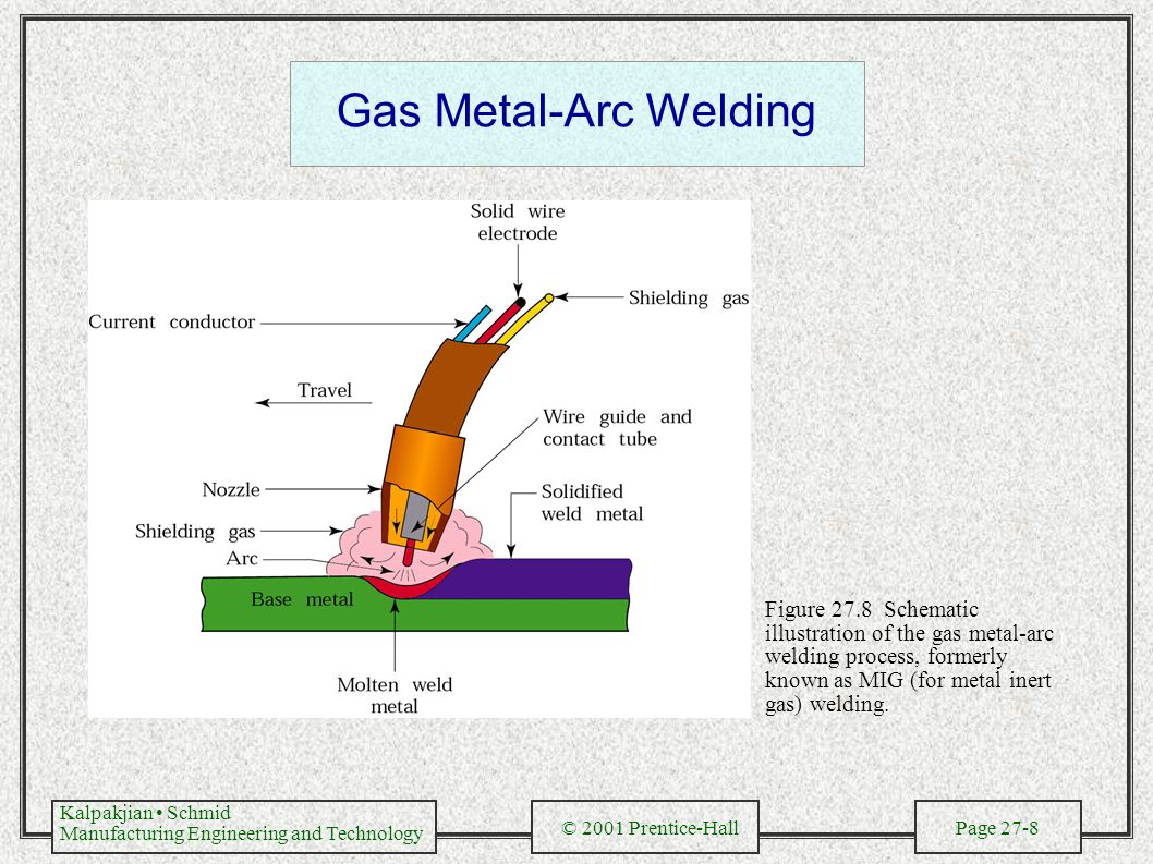 a study on the gas shielded arc welding Learn more about the shielded metal arc welding (smaw)  the process is less sensitive to wind and draft than gas-shielded arc welding processes.