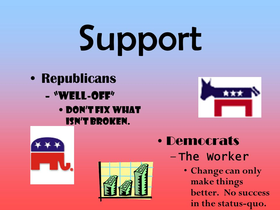 Support Republicans Democrats The Worker Well-off