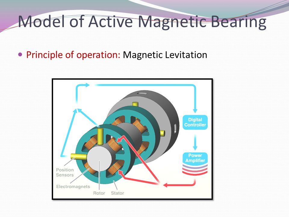 active magnetic bearing This active magnetic bearings (amb) mechanical final year project is about magnetic bearing which is a bearing that is based on the load with the help of magnetic.