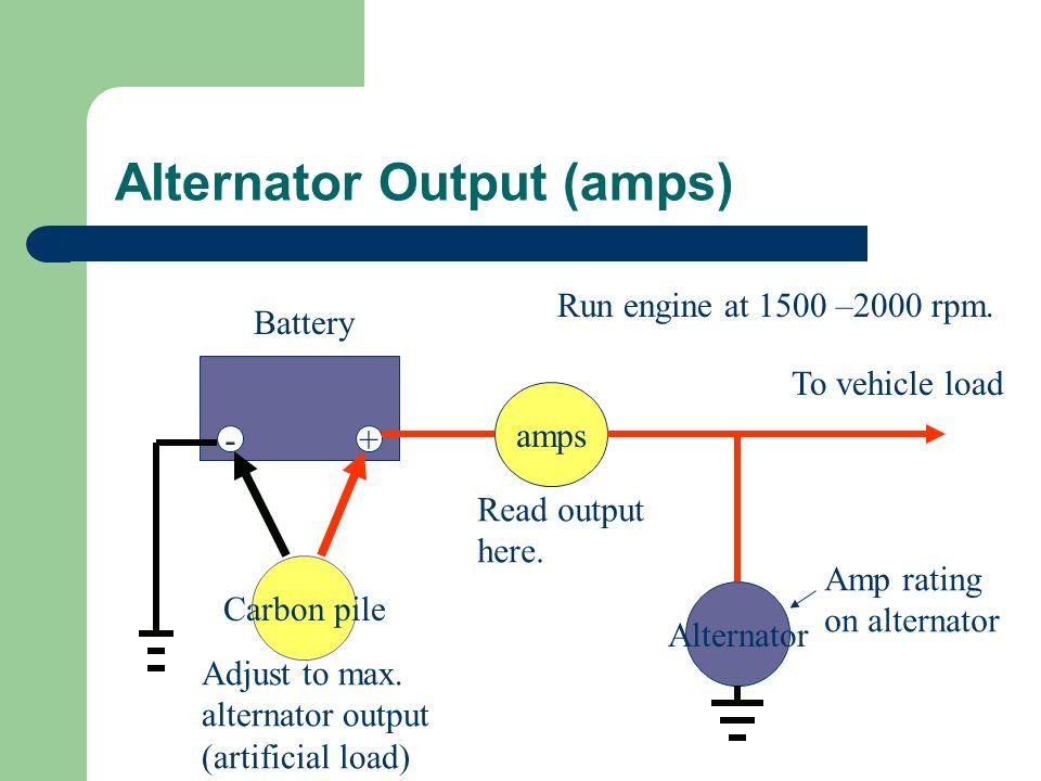 Alternator Output (amps)