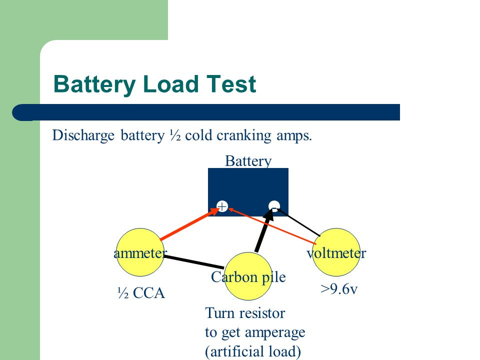 Battery Load Test Discharge battery ½ cold cranking amps. Battery + -
