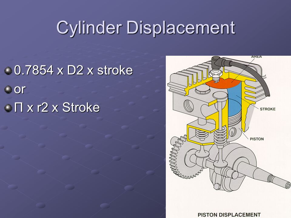 Cylinder Displacement