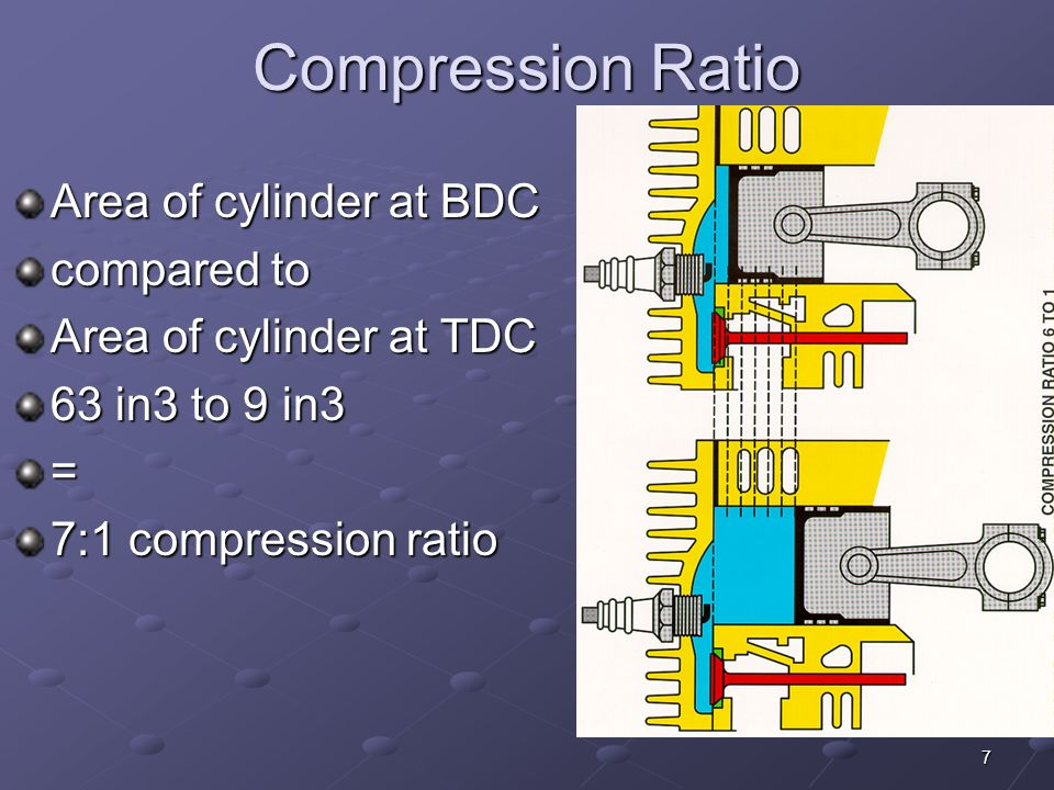 Compression Ratio Area of cylinder at BDC compared to