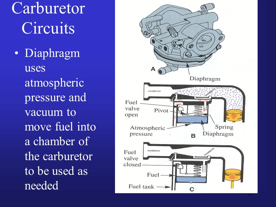 Carburetor CircuitsDiaphragm uses atmospheric pressure and vacuum to move fuel into a chamber of the carburetor to be used as needed.