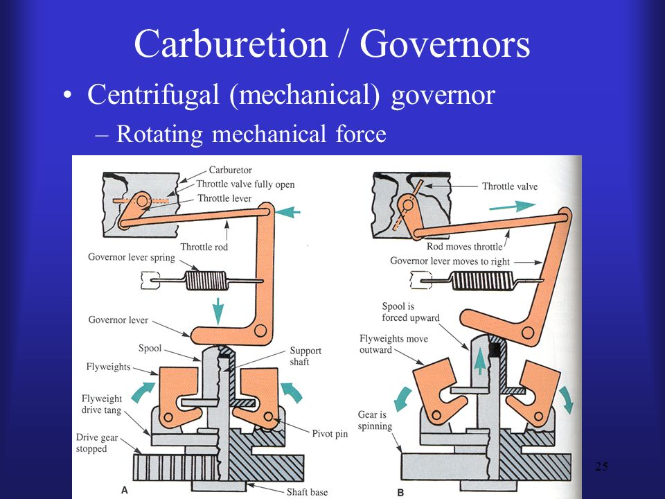 Carburetion / Governors