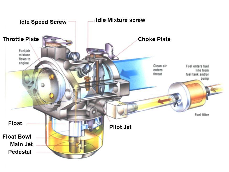 Idle Mixture screwIdle Speed Screw. Throttle Plate. Choke Plate. Float. Pilot Jet. Float Bowl. Main Jet.