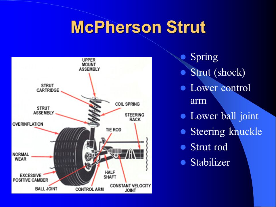 McPherson Strut Spring Strut (shock) Lower control arm