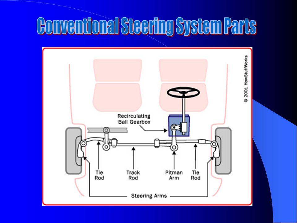 Conventional Steering System Parts