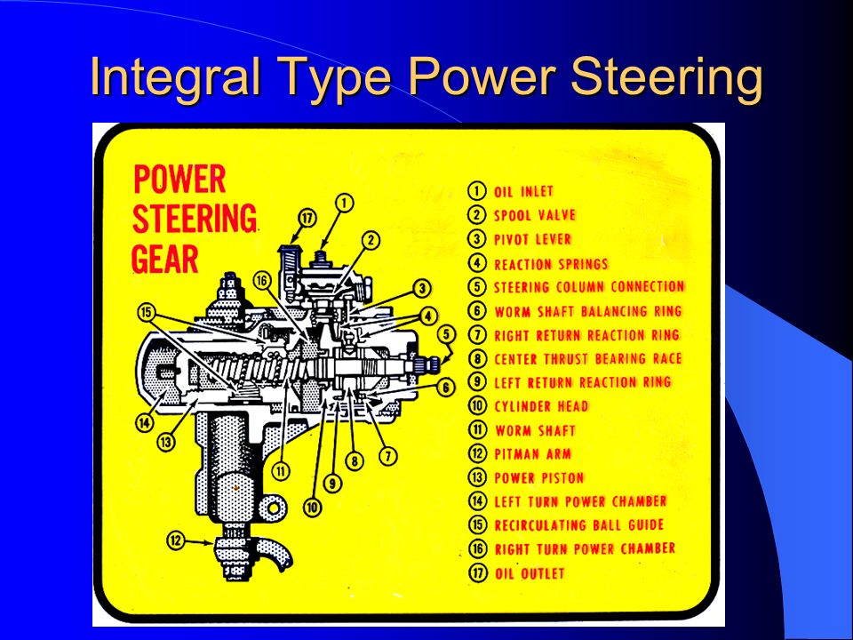 Integral Type Power Steering