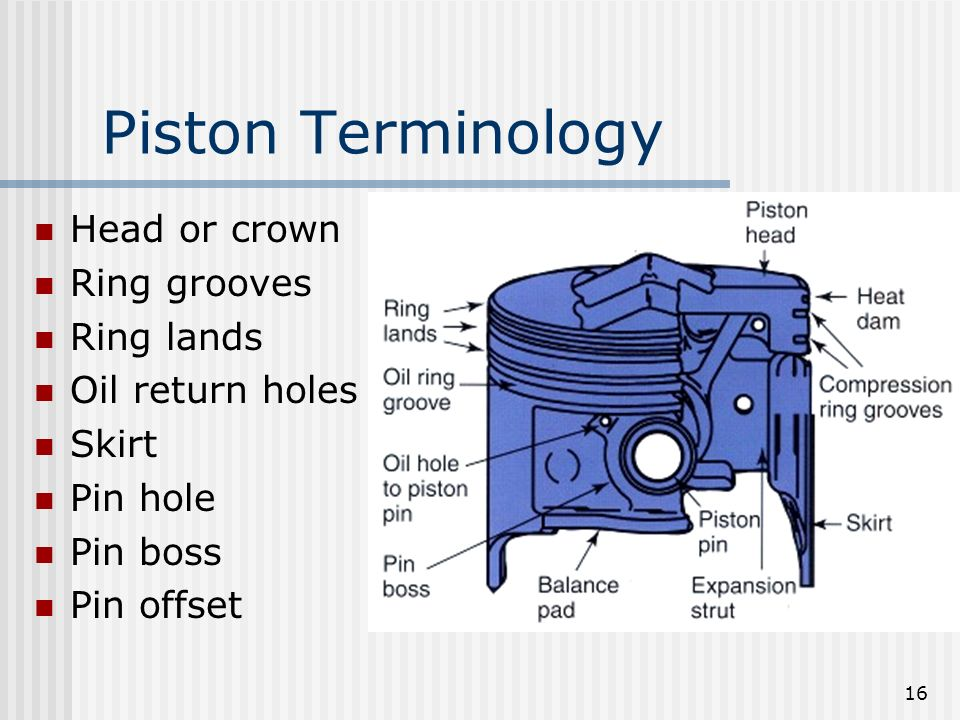 Piston Terminology Head or crown Ring grooves Ring lands