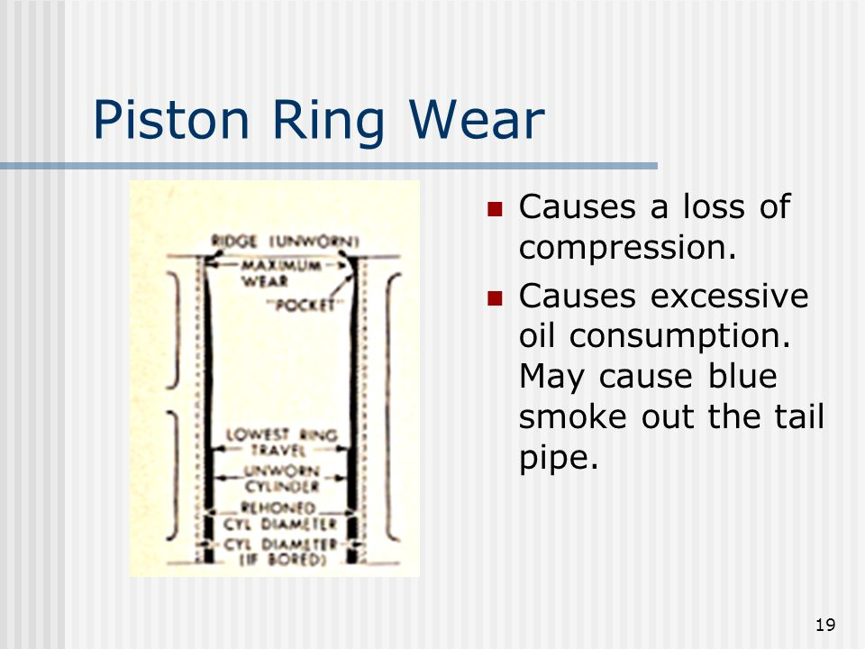 Piston Ring Wear Causes a loss of compression.