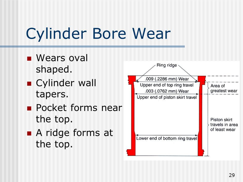 Cylinder Bore Wear Wears oval shaped. Cylinder wall tapers.