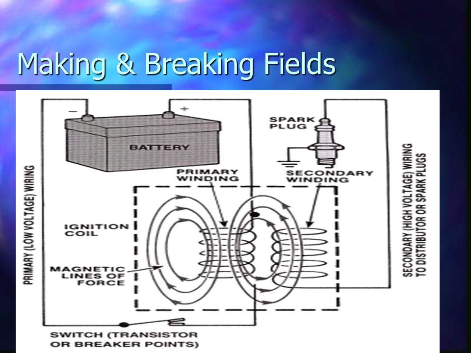 Making & Breaking Fields