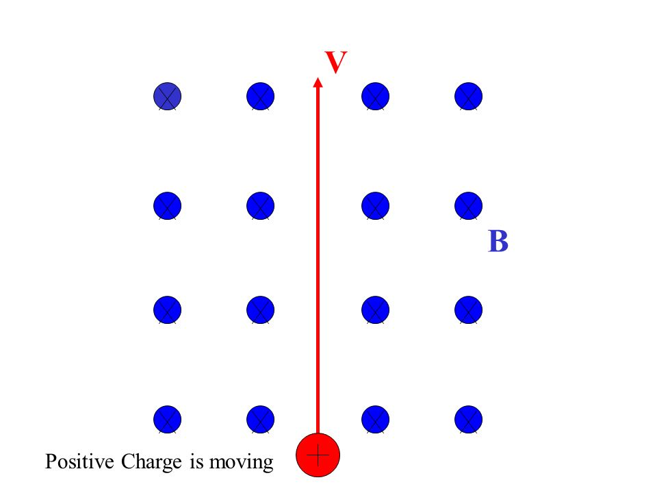 V B Positive Charge is moving