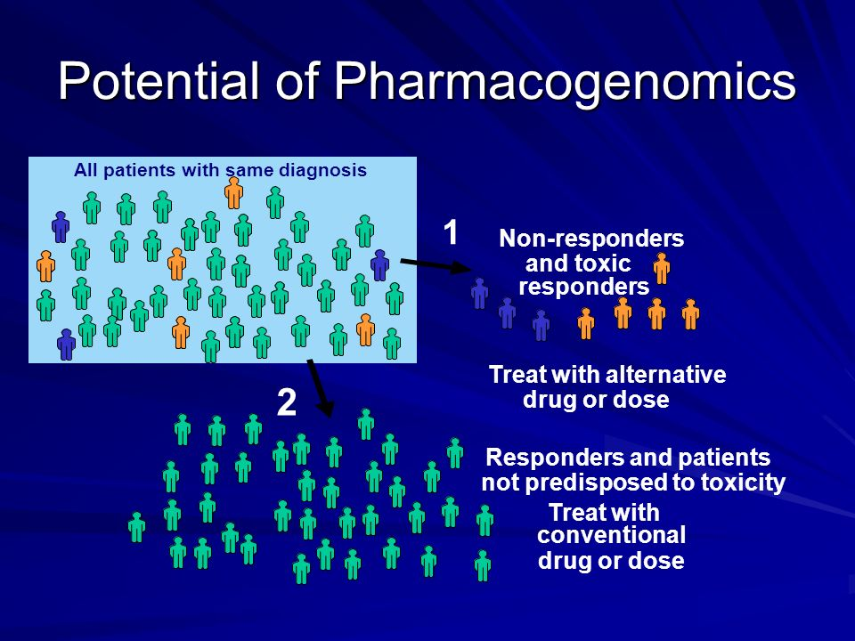 Potential of Pharmacogenomics