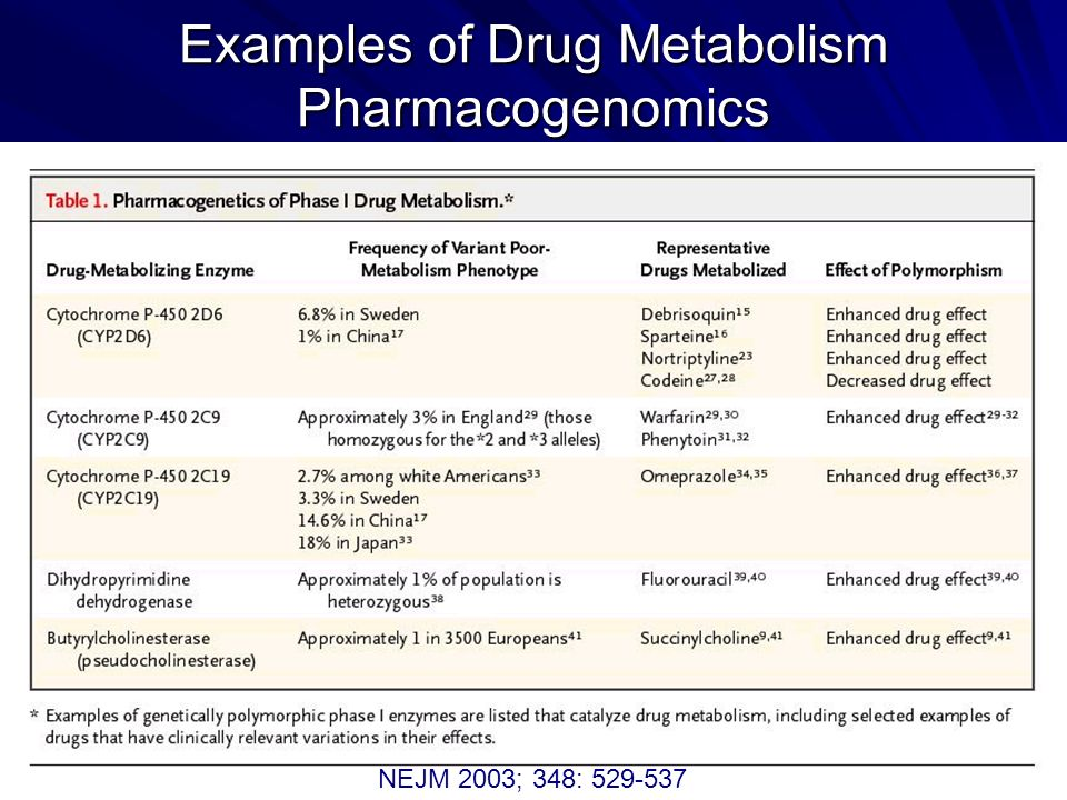 Examples of Drug Metabolism Pharmacogenomics