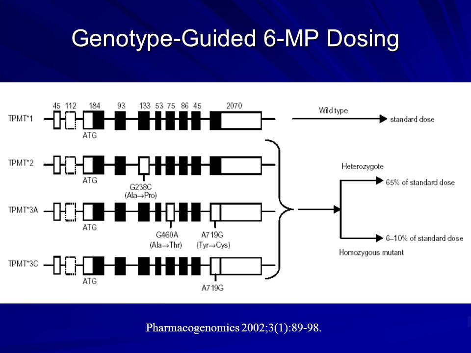 Genotype-Guided 6-MP Dosing