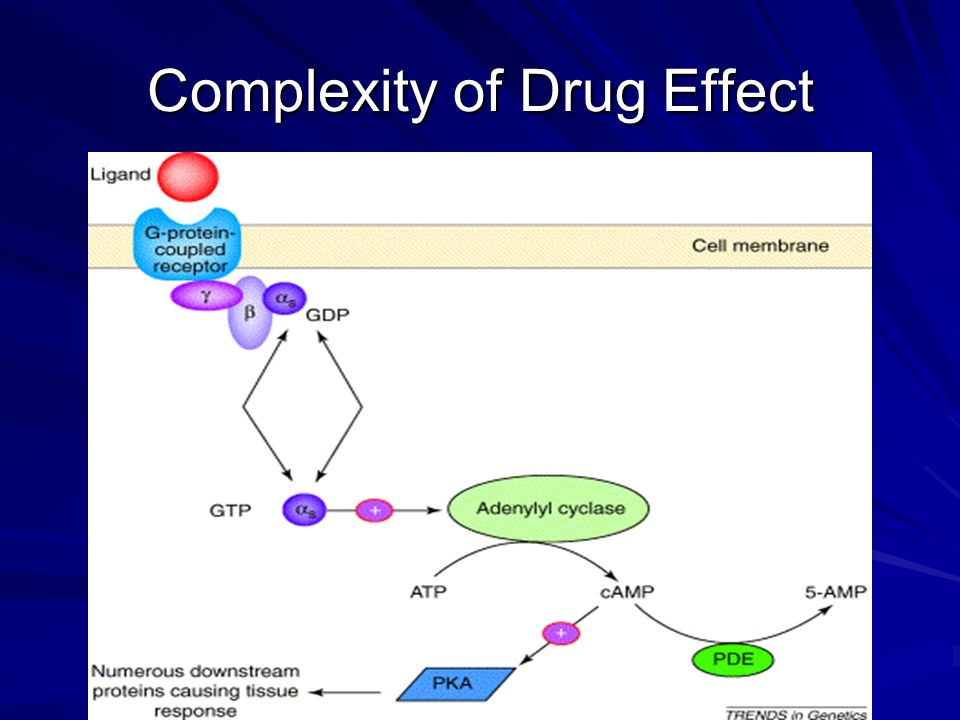 Complexity of Drug Effect