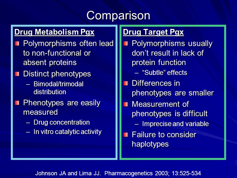 Comparison Drug Metabolism Pgx