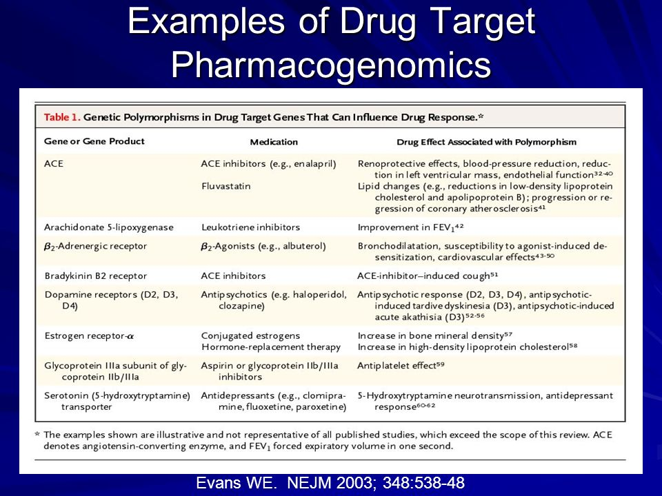 Examples of Drug Target Pharmacogenomics