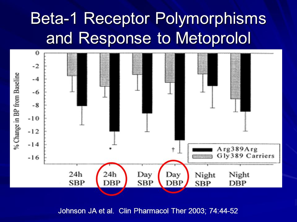 Beta-1 Receptor Polymorphisms and Response to Metoprolol