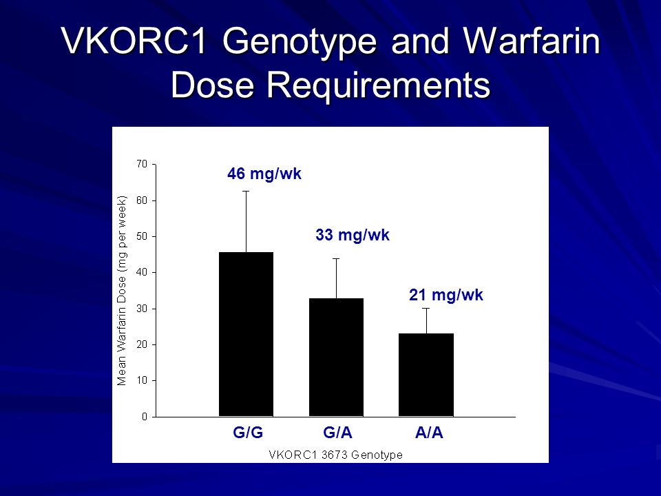 VKORC1 Genotype and Warfarin Dose Requirements