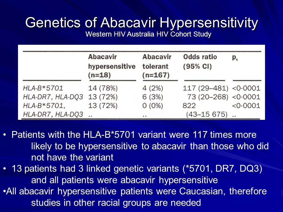 Genetics of Abacavir Hypersensitivity