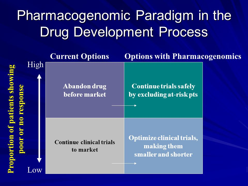 Pharmacogenomic Paradigm in the Drug Development Process