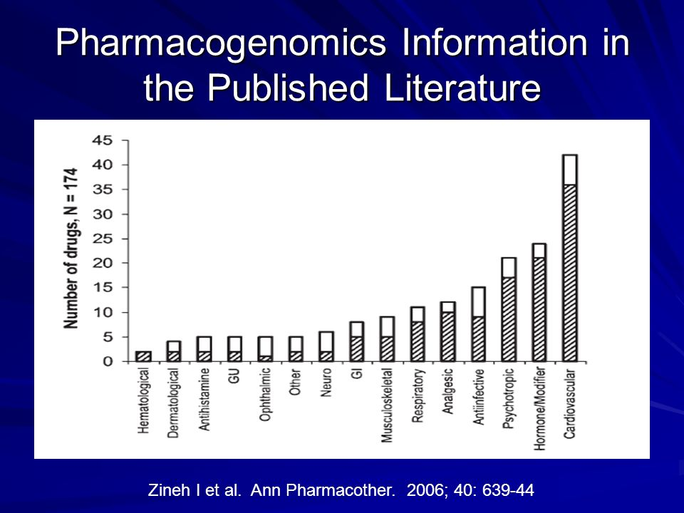 Pharmacogenomics Information in the Published Literature