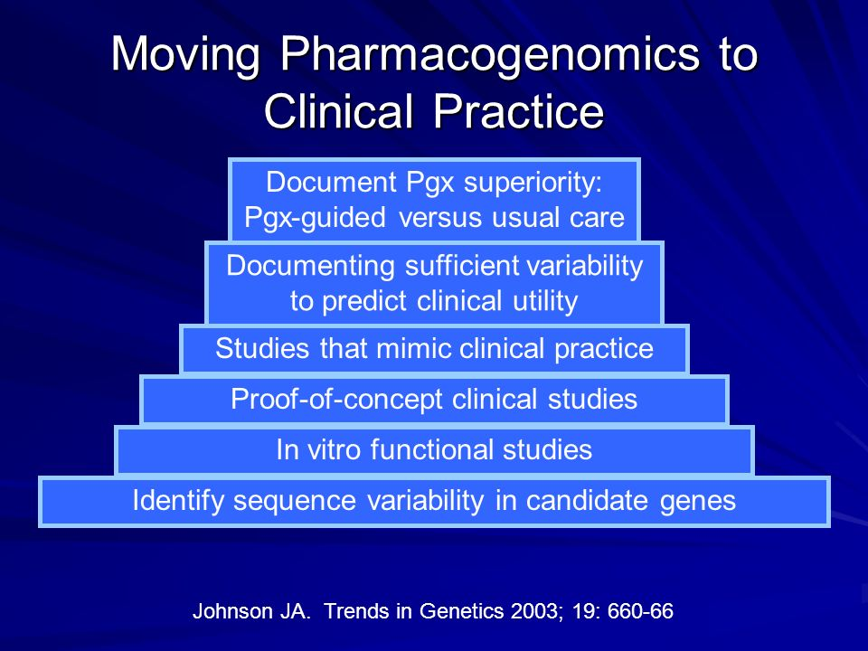 Moving Pharmacogenomics to Clinical Practice