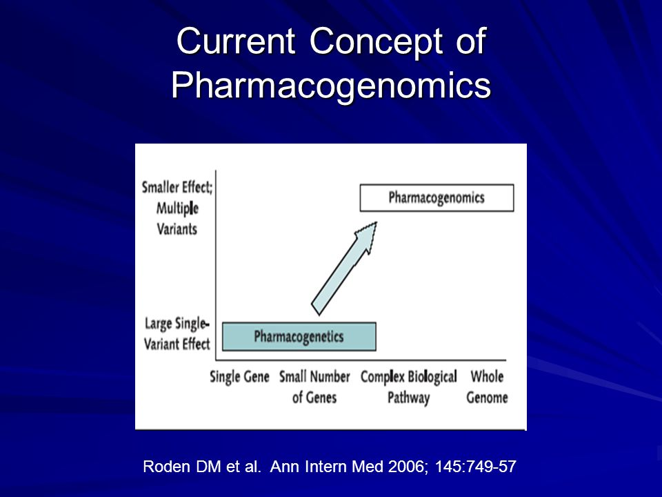 Current Concept of Pharmacogenomics